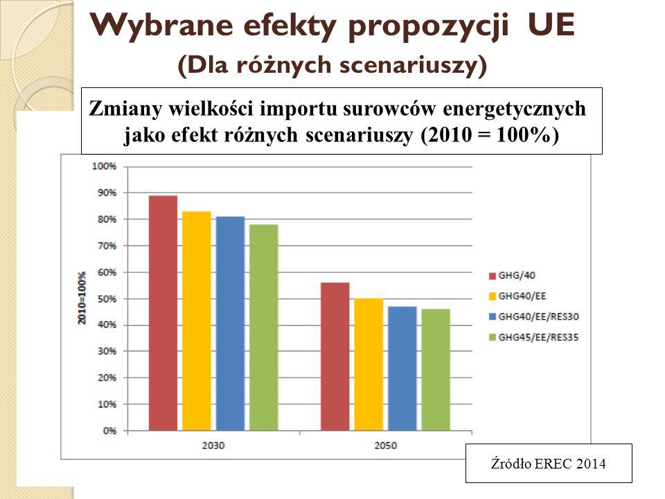 Wybrane efekty propozycji UE (Dla różnych scenariuszy) Zmiany wielkości importu surowców energetycznych jako efekt różnych scenariuszy (2010 = 100%) Źródło EREC 2014