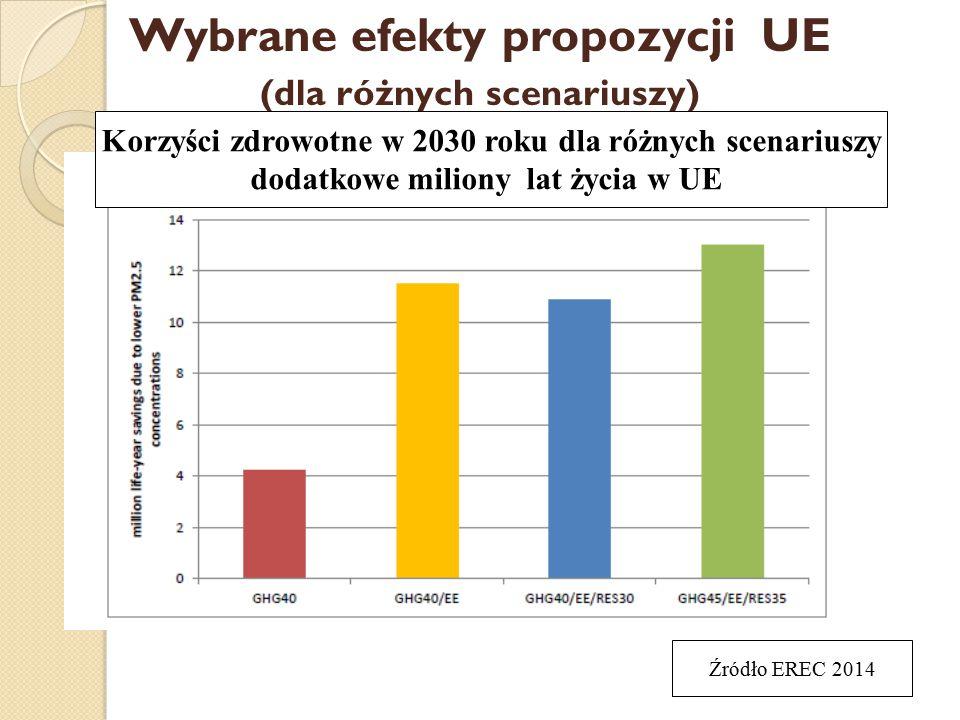 Wybrane efekty propozycji UE (dla różnych scenariuszy) Korzyści zdrowotne w 2030 roku dla różnych scenariuszy dodatkowe miliony lat życia w UE Źródło EREC 2014