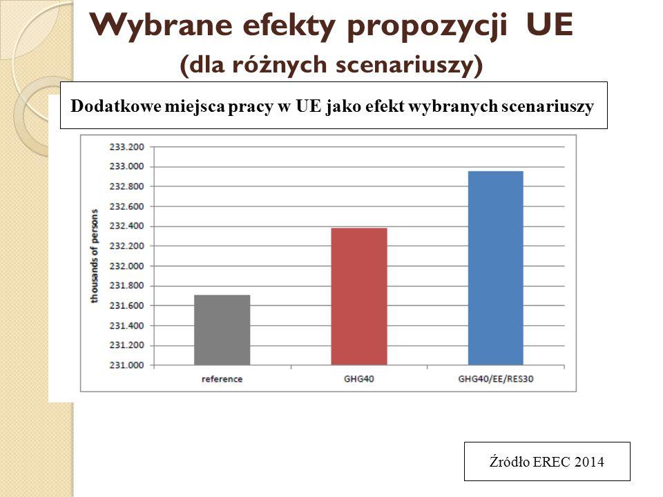 Wybrane efekty propozycji UE (dla różnych scenariuszy) Dodatkowe miejsca pracy w UE jako efekt wybranych scenariuszy Źródło EREC 2014