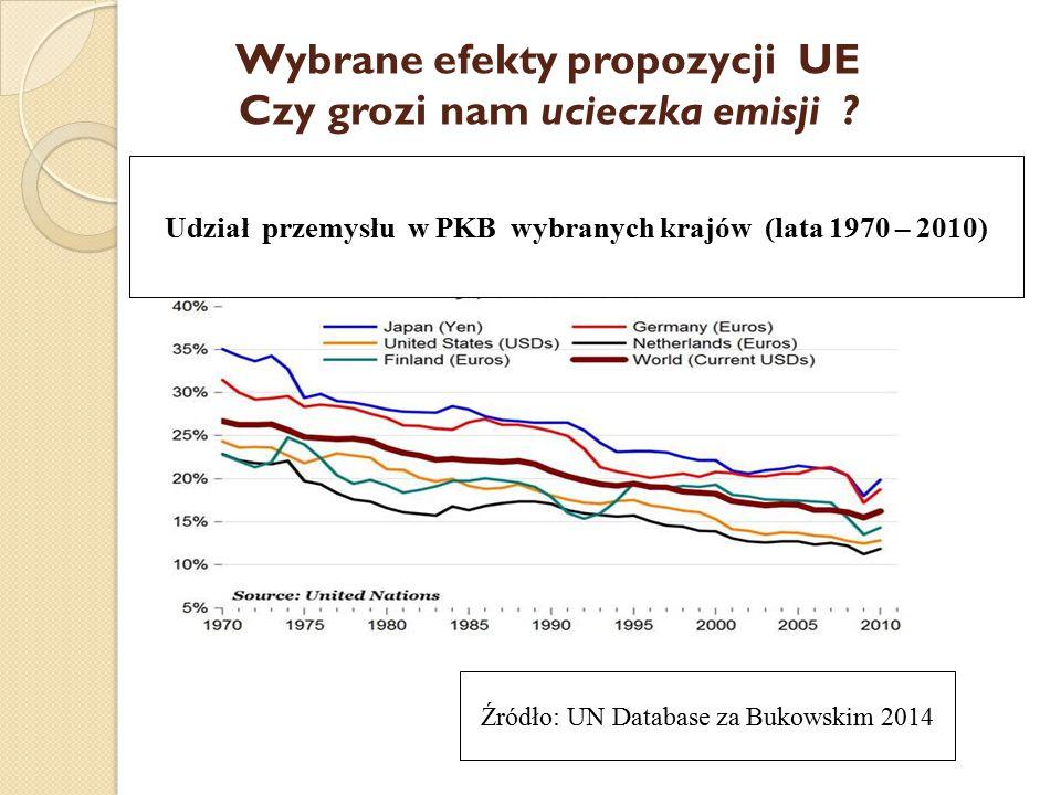 Wybrane efekty propozycji UE Czy grozi nam ucieczka emisji ? Udział przemysłu w PKB wybranych krajów (lata 1970 – 2010) Źródło: UN Database za Bukowsk