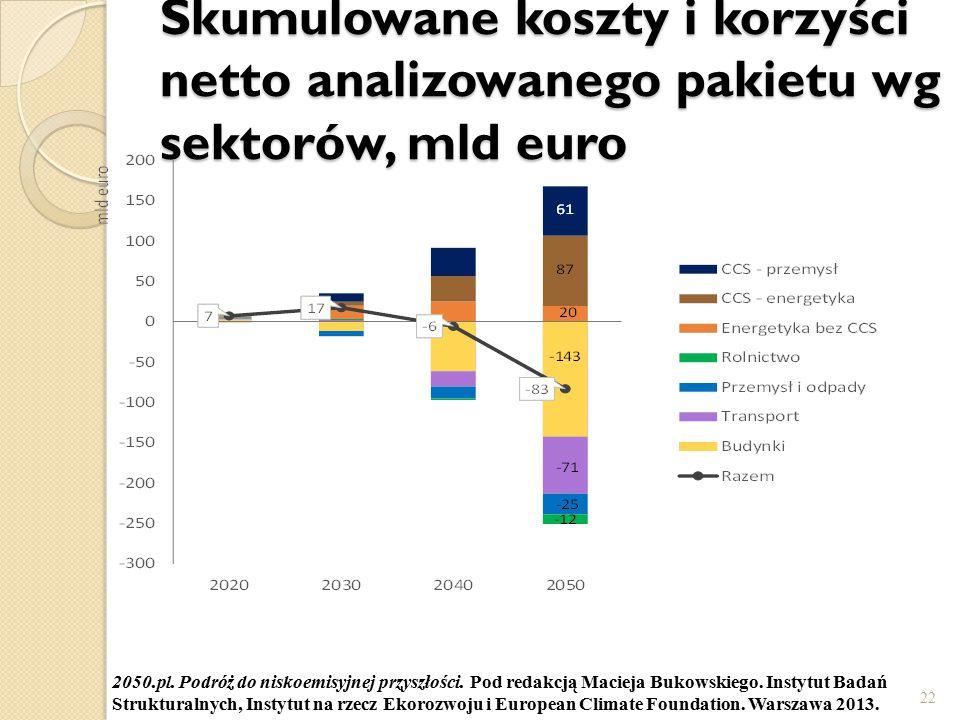 Skumulowane koszty i korzyści netto analizowanego pakietu wg sektorów, mld euro 22 2050.pl. Podróż do niskoemisyjnej przyszłości. Pod redakcją Macieja
