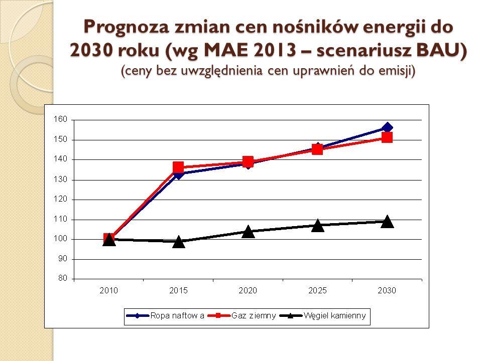 Prognoza zmian cen nośników energii do 2030 roku (wg MAE 2013 – scenariusz BAU) (ceny bez uwzględnienia cen uprawnień do emisji)