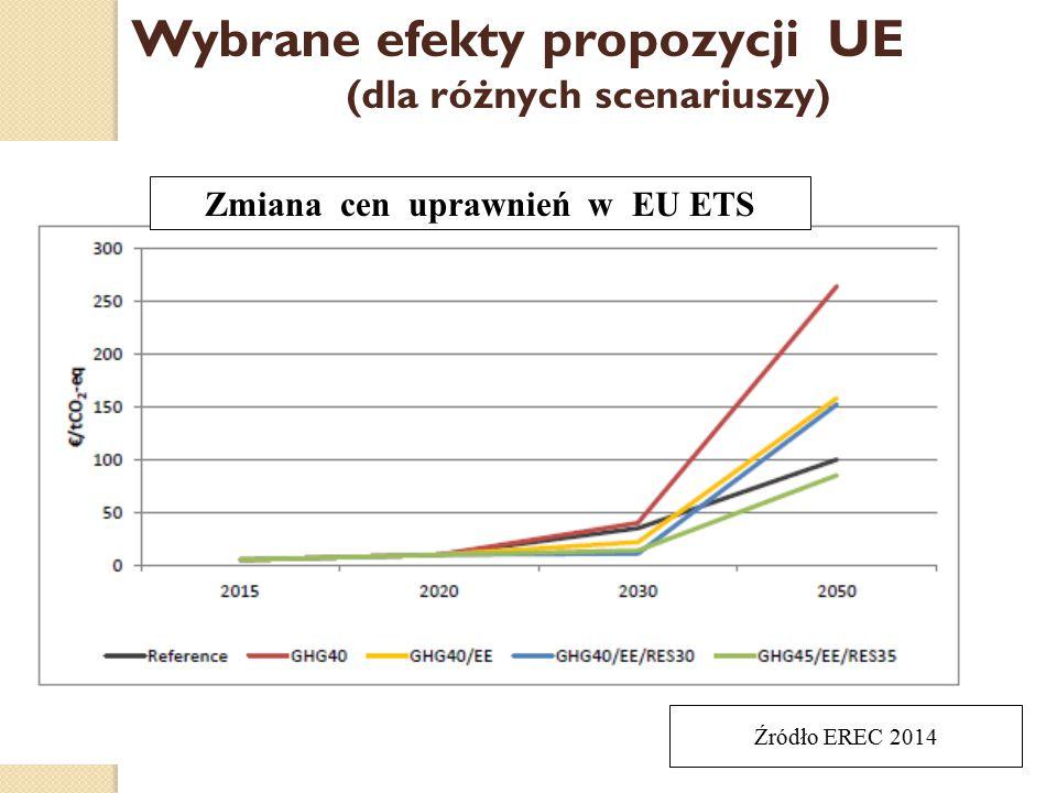 Zmiana cen uprawnień w EU ETS Wybrane efekty propozycji UE (dla różnych scenariuszy) Źródło EREC 2014