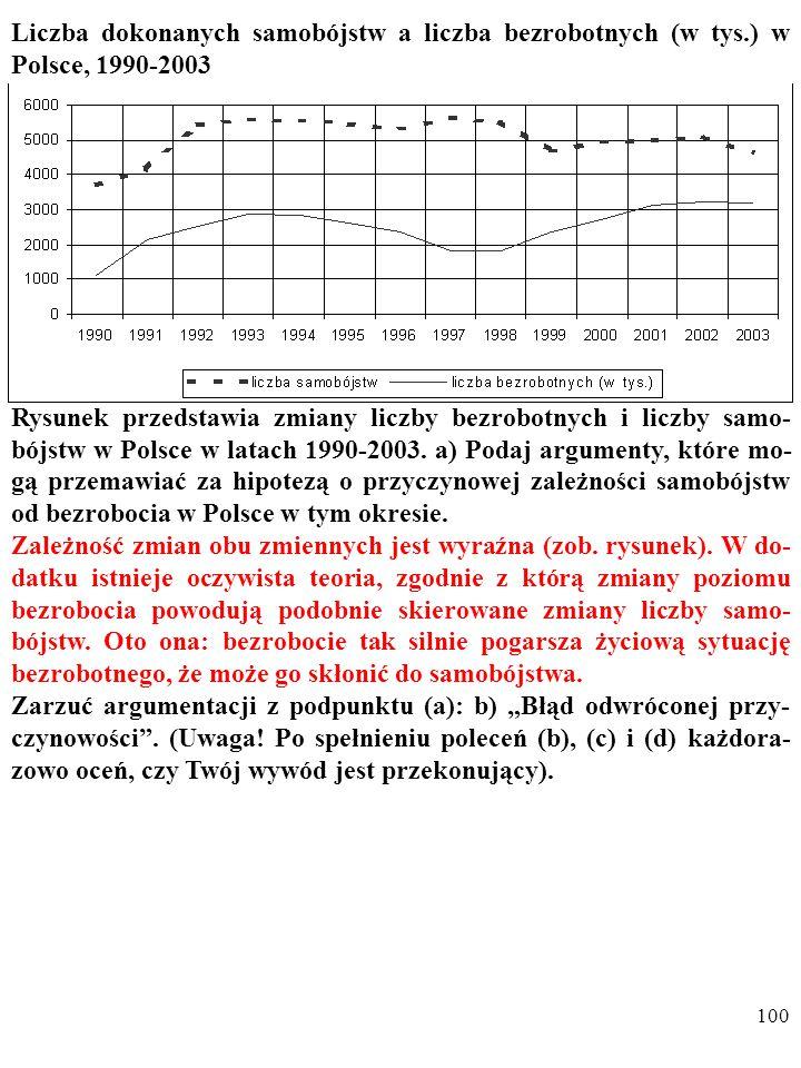 99 Liczba dokonanych samobójstw a liczba bezrobotnych (w tys.) w Polsce, 1990-2003 Rysunek przedstawia zmiany liczby bezrobotnych i liczby samo- bójst