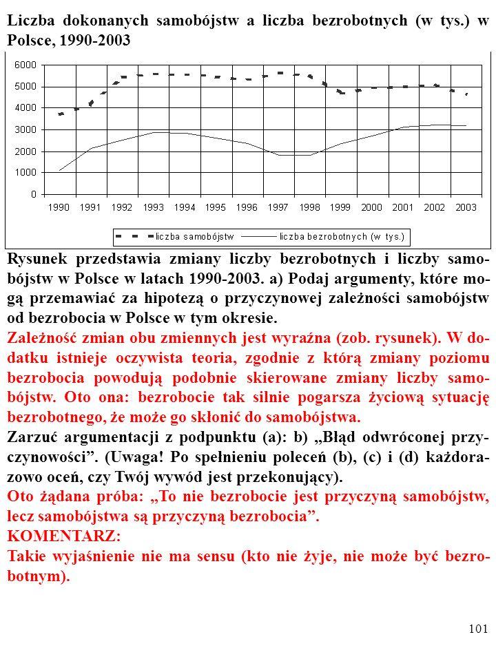 100 Liczba dokonanych samobójstw a liczba bezrobotnych (w tys.) w Polsce, 1990-2003 Rysunek przedstawia zmiany liczby bezrobotnych i liczby samo- bójs