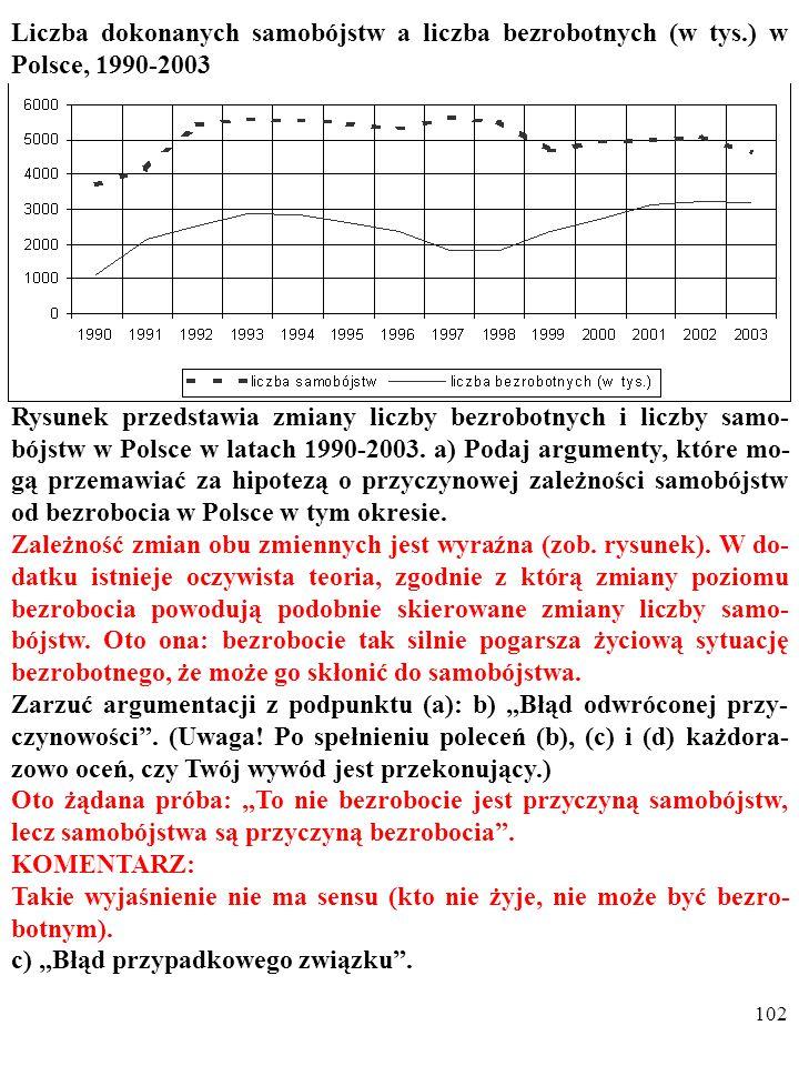 101 Liczba dokonanych samobójstw a liczba bezrobotnych (w tys.) w Polsce, 1990-2003 Rysunek przedstawia zmiany liczby bezrobotnych i liczby samo- bójstw w Polsce w latach 1990-2003.
