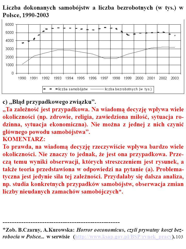 102 Liczba dokonanych samobójstw a liczba bezrobotnych (w tys.) w Polsce, 1990-2003 Rysunek przedstawia zmiany liczby bezrobotnych i liczby samo- bójstw w Polsce w latach 1990-2003.