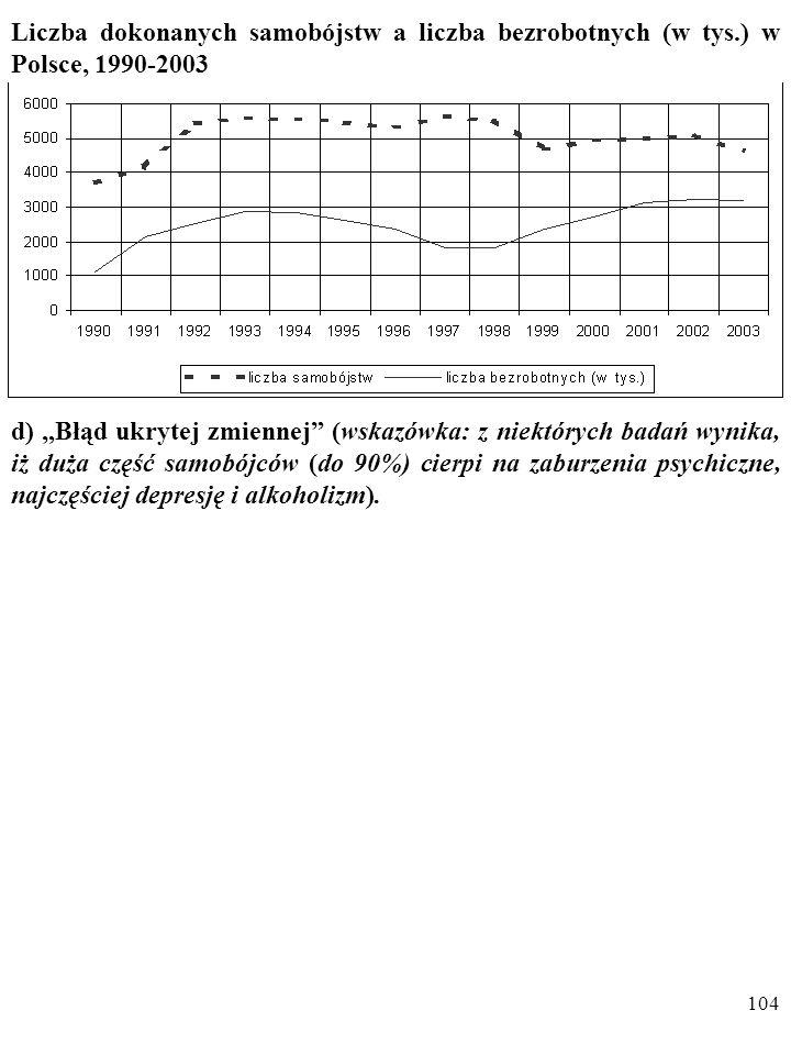 """103 Liczba dokonanych samobójstw a liczba bezrobotnych (w tys.) w Polsce, 1990-2003 c) """"Błąd przypadkowego związku"""". """"Ta zależność jest przypadkowa. N"""