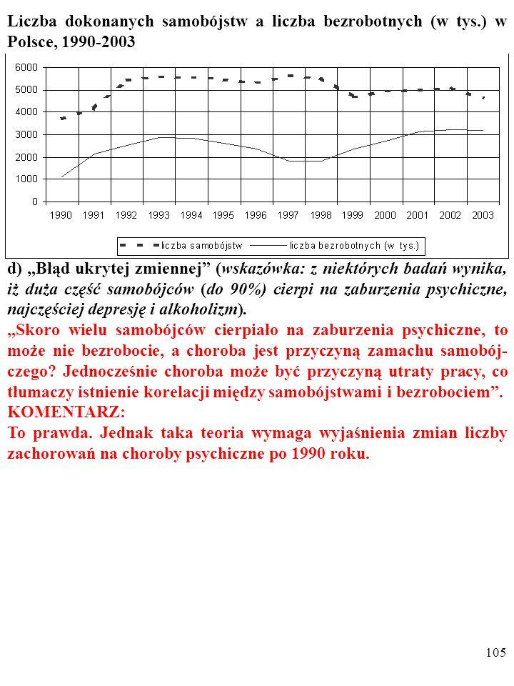 """104 Liczba dokonanych samobójstw a liczba bezrobotnych (w tys.) w Polsce, 1990-2003 d) """"Błąd ukrytej zmiennej (wskazówka: z niektórych badań wynika, iż duża część samobójców (do 90%) cierpi na zaburzenia psychiczne, najczęściej depresję i alkoholizm)."""