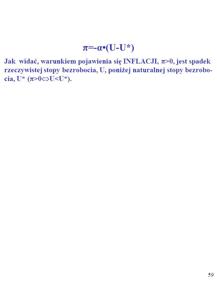 58 π=-α(U-U*) π – stopa zmiany cen. α – parametr opisujący wrażliwość poziomu płac na odchylenia rzeczywistej stopy bezrobocia, U, od naturalnej stopy