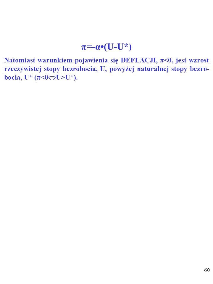 59 π=-α(U-U*) Jak widać, warunkiem pojawienia się INFLACJI, π>0, jest spadek rzeczywistej stopy bezrobocia, U, poniżej naturalnej stopy bezrobo- cia, U* (π>0  U<U*).