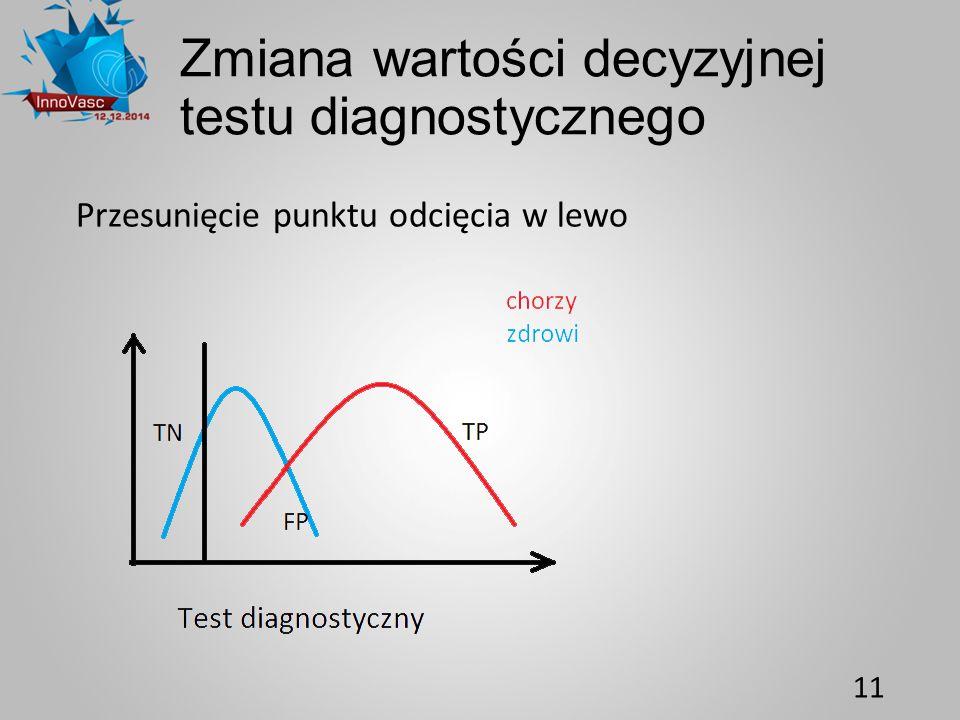 Zmiana wartości decyzyjnej testu diagnostycznego Przesunięcie punktu odcięcia w lewo 11