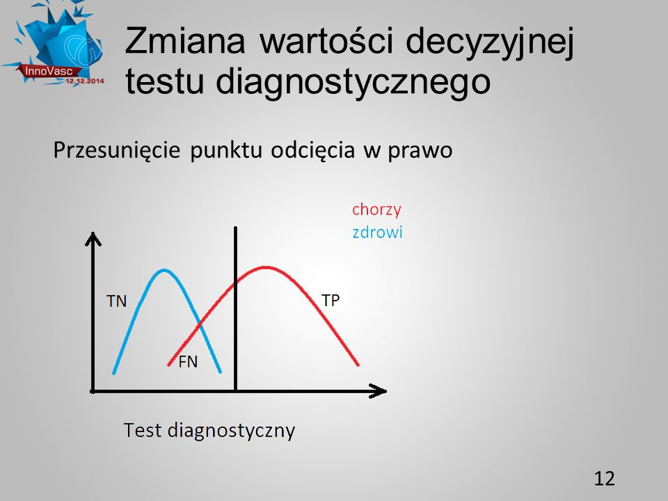 Zmiana wartości decyzyjnej testu diagnostycznego Przesunięcie punktu odcięcia w prawo 12