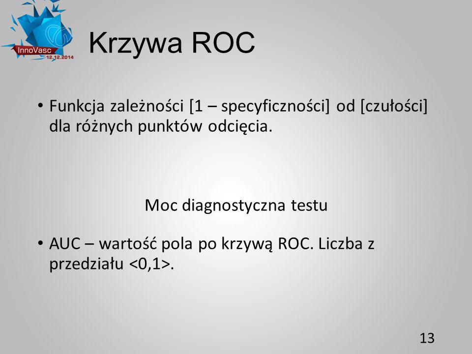 Krzywa ROC Funkcja zależności [1 – specyficzności] od [czułości] dla różnych punktów odcięcia. Moc diagnostyczna testu AUC – wartość pola po krzywą RO