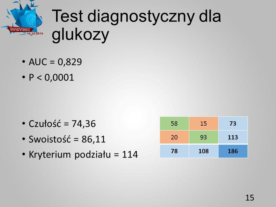 Test diagnostyczny dla glukozy AUC = 0,829 P < 0,0001 Czułość = 74,36 Swoistość = 86,11 Kryterium podziału = 114 15 581573 2093113 78108186