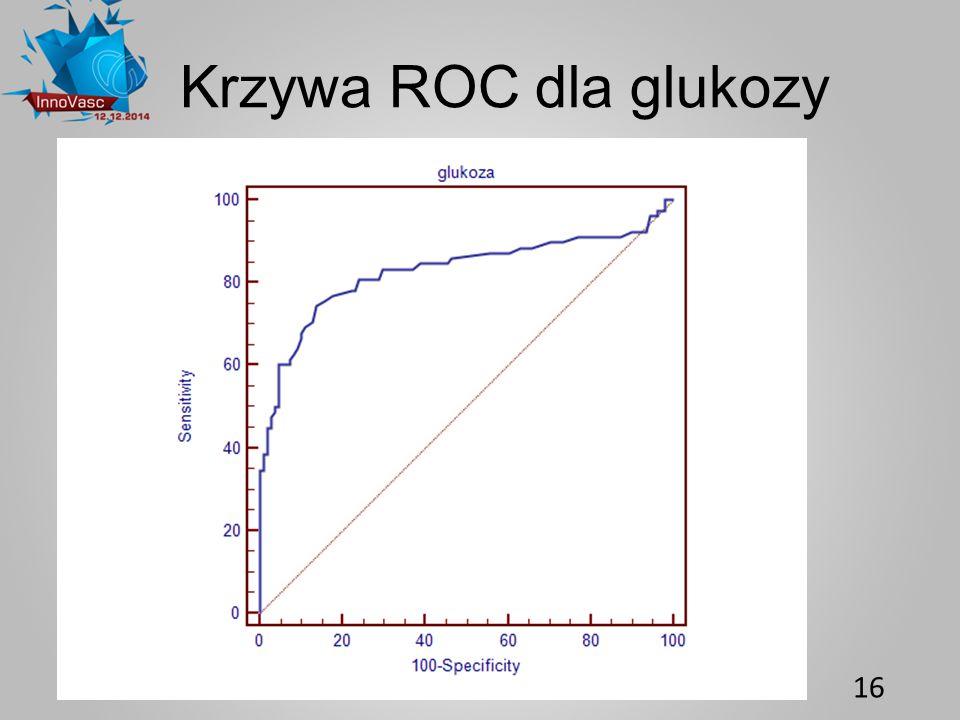 16 Krzywa ROC dla glukozy