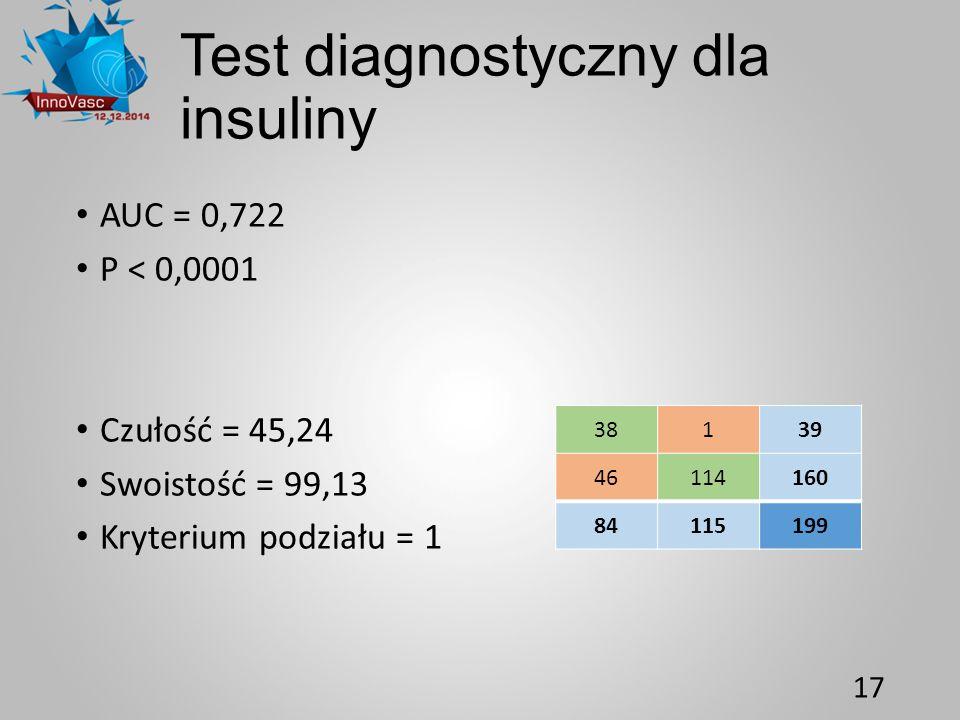 Test diagnostyczny dla insuliny AUC = 0,722 P < 0,0001 Czułość = 45,24 Swoistość = 99,13 Kryterium podziału = 1 17 38139 46114160 84115199