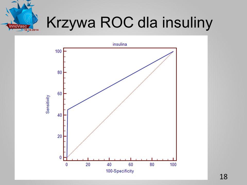 18 Krzywa ROC dla insuliny
