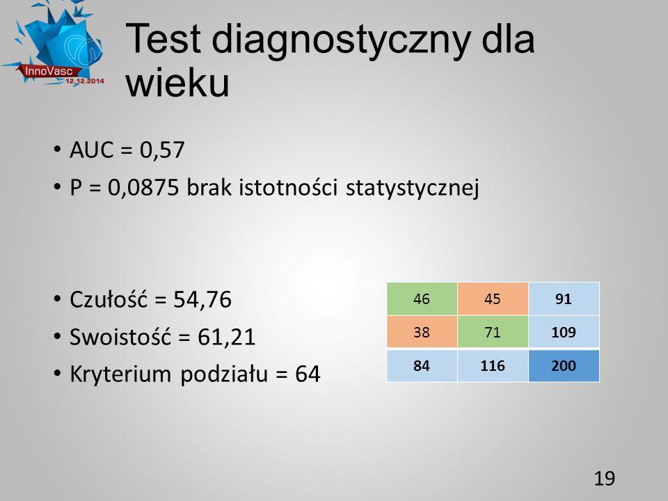 Test diagnostyczny dla wieku AUC = 0,57 P = 0,0875 brak istotności statystycznej Czułość = 54,76 Swoistość = 61,21 Kryterium podziału = 64 19 464591 3