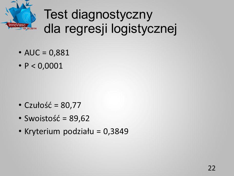 Test diagnostyczny dla regresji logistycznej AUC = 0,881 P < 0,0001 Czułość = 80,77 Swoistość = 89,62 Kryterium podziału = 0,3849 22