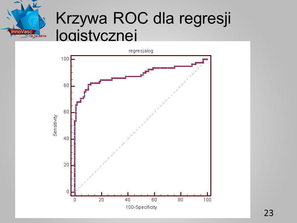 23 Krzywa ROC dla regresji logistycznej