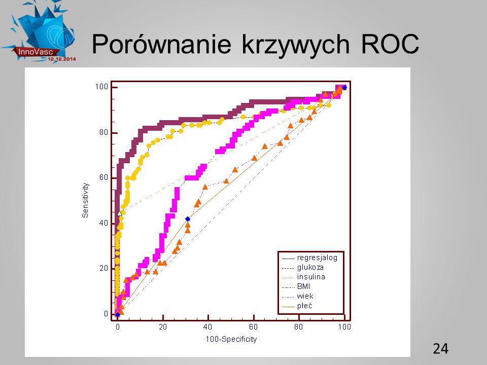 Porównanie krzywych ROC 24