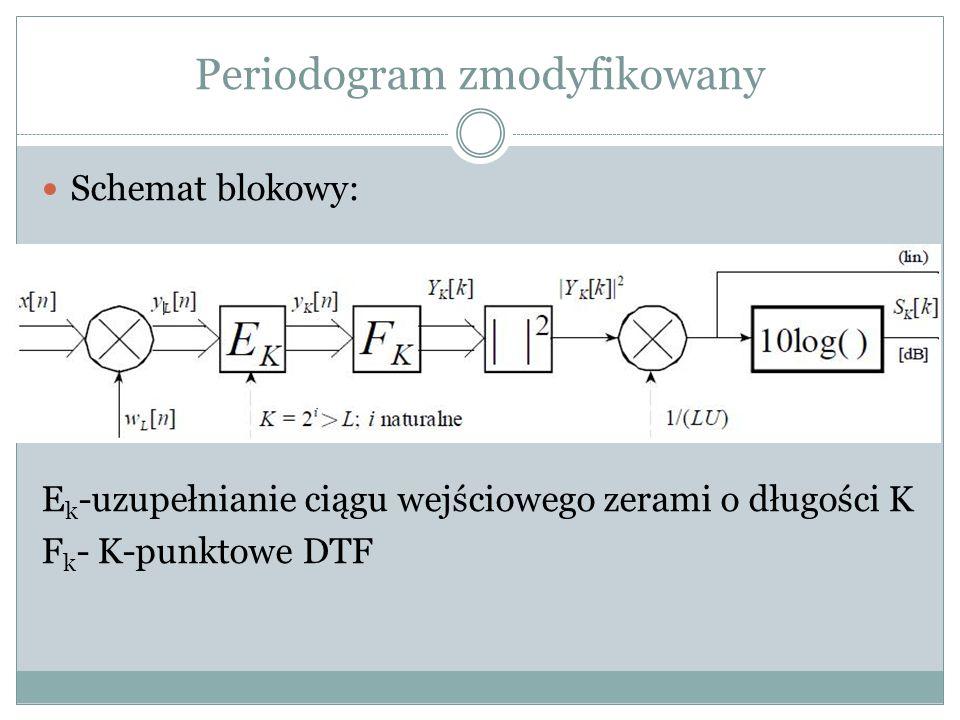 Periodogram zmodyfikowany Schemat blokowy: E k -uzupełnianie ciągu wejściowego zerami o długości K F k - K-punktowe DTF