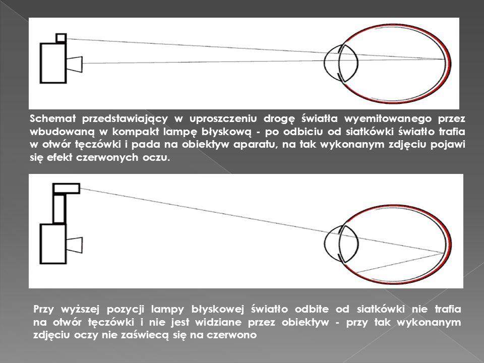 Schemat przedstawiający w uproszczeniu drogę światła wyemitowanego przez wbudowaną w kompakt lampę błyskową - po odbiciu od siatkówki światło trafia w