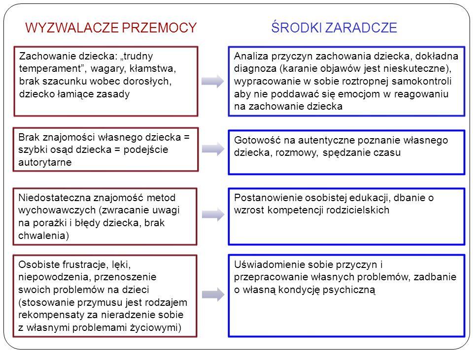 JAK WYCHOWYWAĆ DZIECKO BEZ PRZEMOCY Formy i zakres przemocy Najczęściej wyodrębniane w klasyfikacjach i najpowszechniejsze, kategorie przemocy to przemoc: 1) fizyczna 2) psychiczna 3) seksualna 4) zaniedbanie