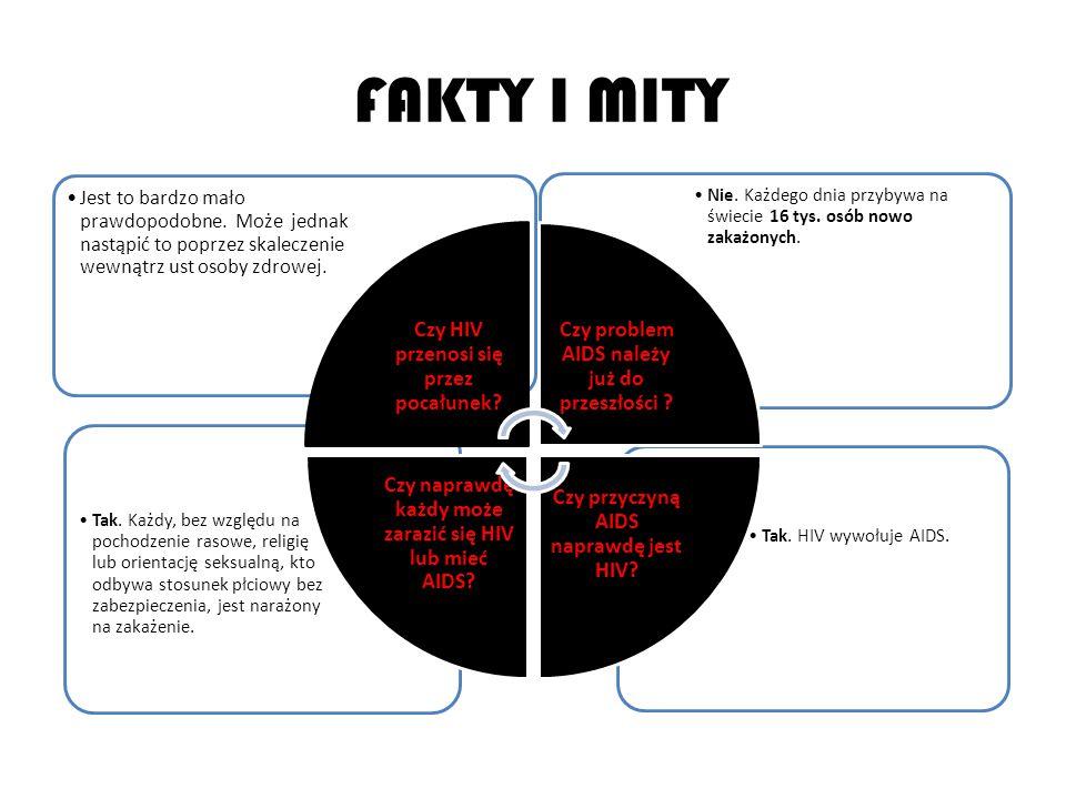 FAKTY I MITY Tak.HIV wywołuje AIDS. Tak.
