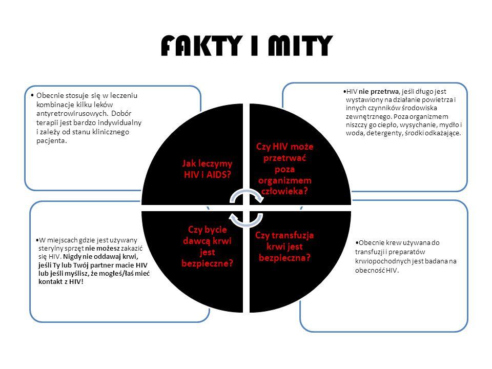 FAKTY I MITY Obecnie krew używana do transfuzji i preparatów krwiopochodnych jest badana na obecność HIV.