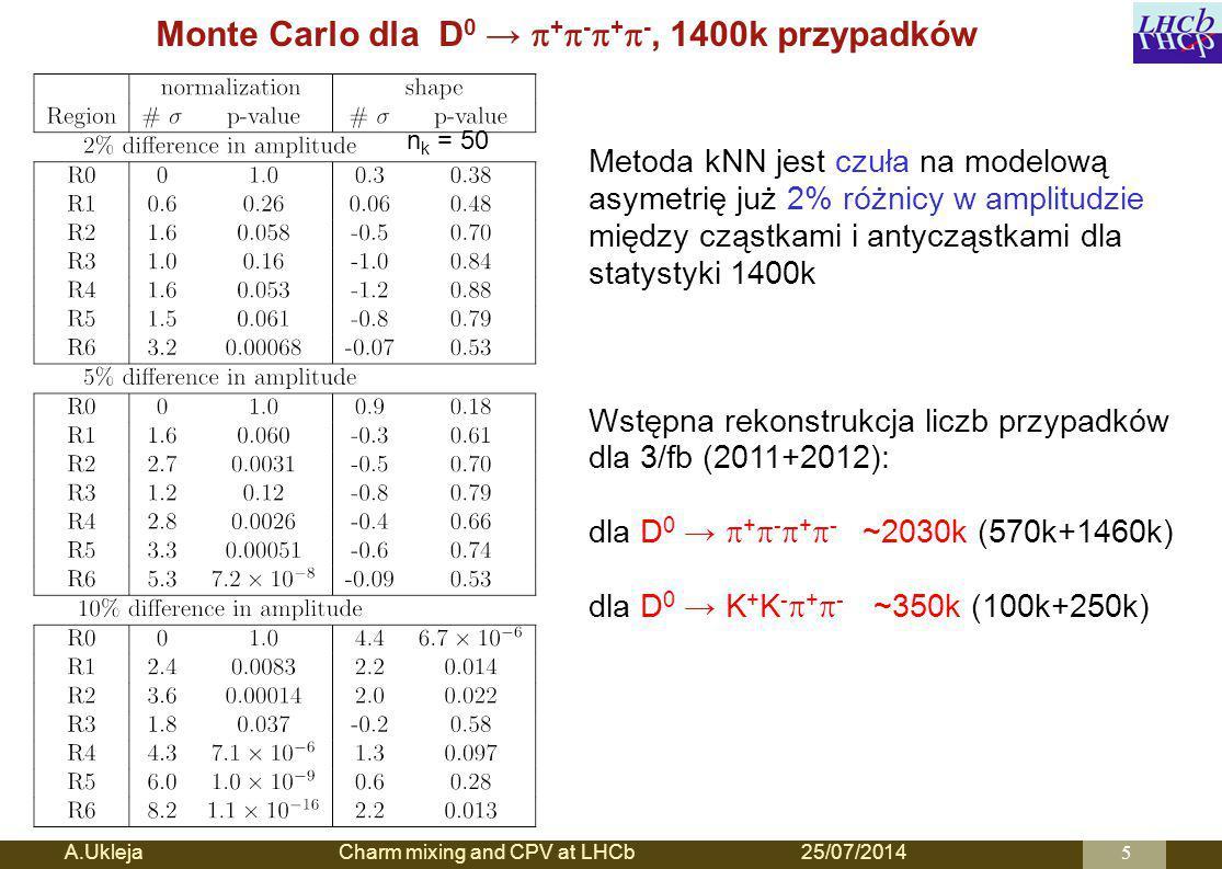 Monte Carlo dla D 0 →  +  -  +  -, 1400k przypadków A.Ukleja Charm mixing and CPV at LHCb25/07/20145 Metoda kNN jest czuła na modelową asymetrię już 2% różnicy w amplitudzie między cząstkami i antycząstkami dla statystyki 1400k Wstępna rekonstrukcja liczb przypadków dla 3/fb (2011+2012): dla D 0 →  +  -  +  - ~2030k (570k+1460k) dla D 0 → K + K -  +  - ~350k (100k+250k) n k = 50