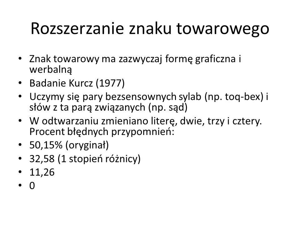 Rozszerzanie znaku towarowego Znak towarowy ma zazwyczaj formę graficzna i werbalną Badanie Kurcz (1977) Uczymy się pary bezsensownych sylab (np. toq-