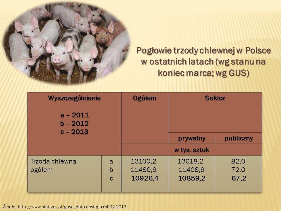 Pogłowie trzody chlewnej w Polsce w ostatnich latach (wg stanu na koniec marca; wg GUS) Źródło: http://www.stat.gov.pl/gusd, data dostępu 04.02.2013