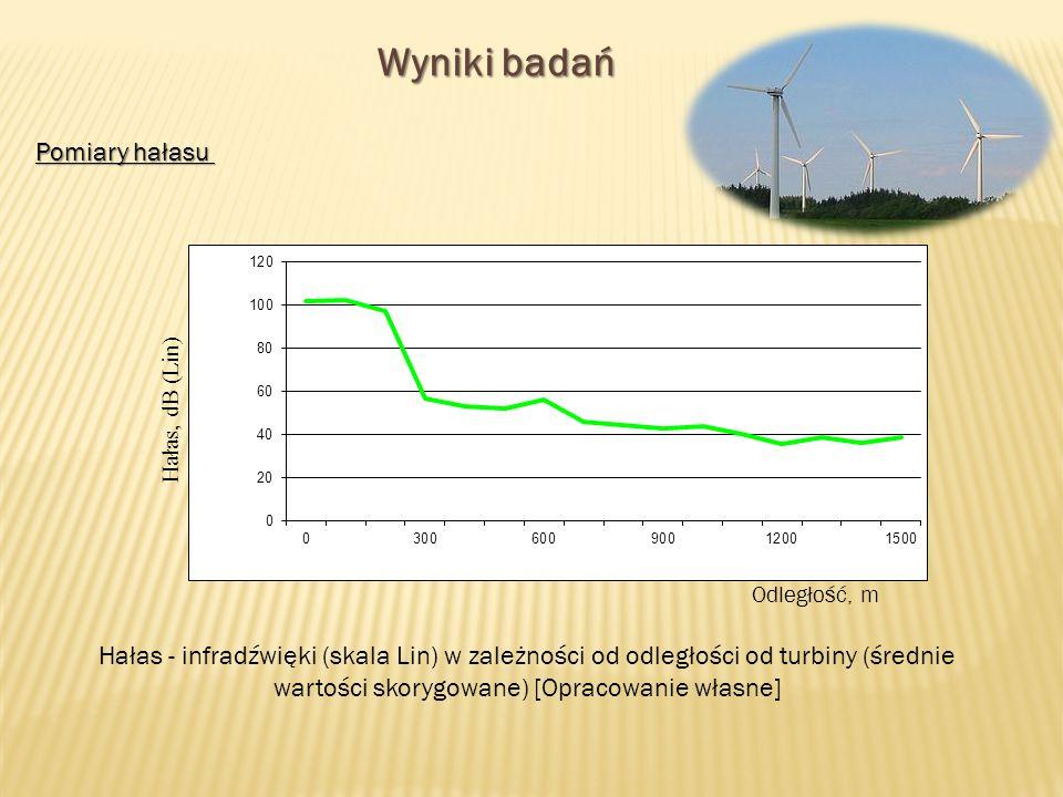Wyniki badań Pomiary hałasu Hałas, dB (Lin) Hałas - infradźwięki (skala Lin) w zależności od odległości od turbiny (średnie wartości skorygowane) [Opracowanie własne] Odległość, m
