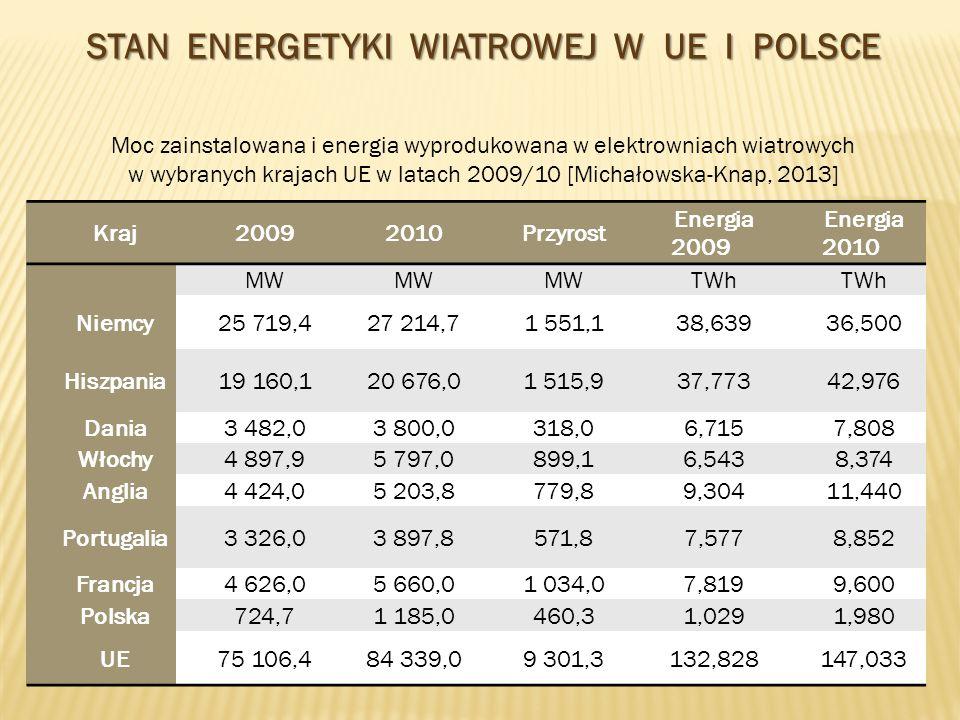Produkcja energii ze źródeł odnawialnych w Polsce 2005-2012 [oszacowanie IEO]