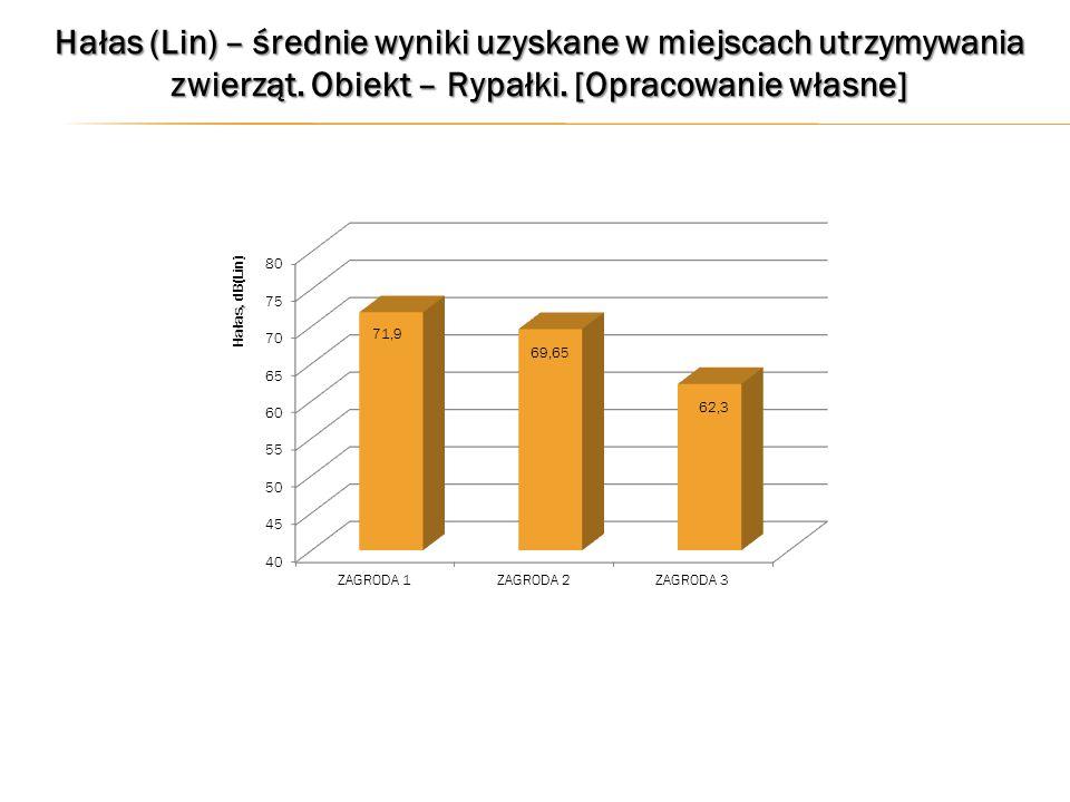 Hałas (Lin) – średnie wyniki uzyskane w miejscach utrzymywania zwierząt.