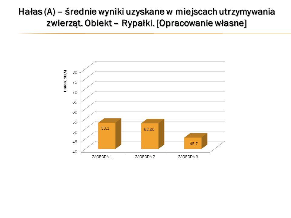 Hałas (A) – średnie wyniki uzyskane w miejscach utrzymywania zwierząt.