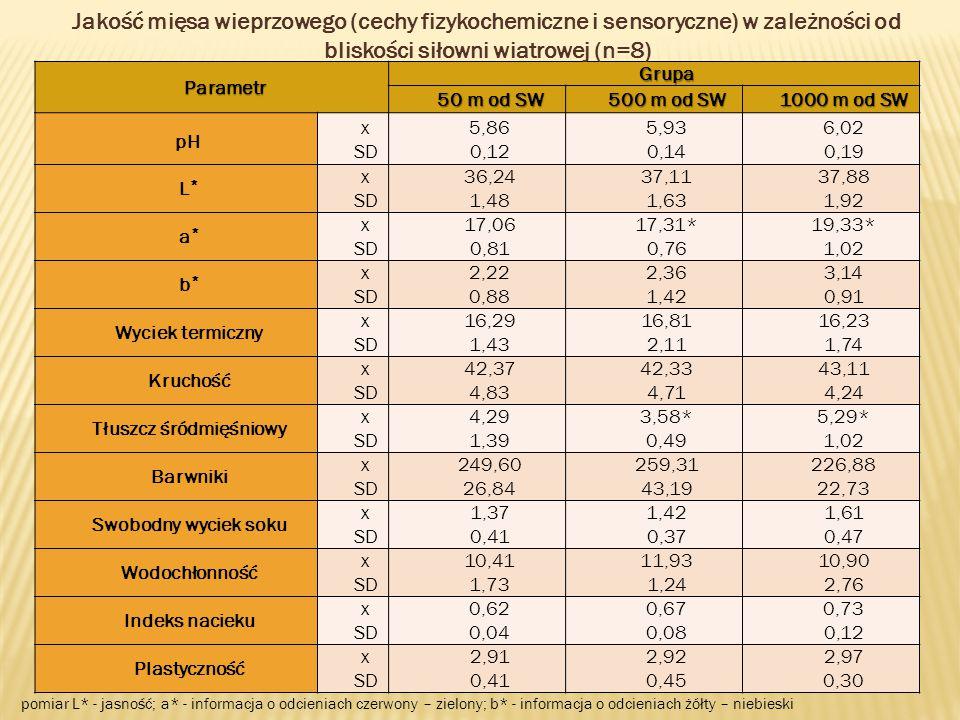 Parametr Grupa 50 m od SW 500 m od SW 1000 m od SW pH x SD 5,86 0,12 5,93 0,14 6,02 0,19 L*L* x SD 36,24 1,48 37,11 1,63 37,88 1,92 a*a* x SD 17,06 0,81 17,31* 0,76 19,33* 1,02 b*b* x SD 2,22 0,88 2,36 1,42 3,14 0,91 Wyciek termiczny x SD 16,29 1,43 16,81 2,11 16,23 1,74 Kruchość x SD 42,37 4,83 42,33 4,71 43,11 4,24 Tłuszcz śródmięśniowy x SD 4,29 1,39 3,58* 0,49 5,29* 1,02 Barwniki x SD 249,60 26,84 259,31 43,19 226,88 22,73 Swobodny wyciek soku x SD 1,37 0,41 1,42 0,37 1,61 0,47 Wodochłonność x SD 10,41 1,73 11,93 1,24 10,90 2,76 Indeks nacieku x SD 0,62 0,04 0,67 0,08 0,73 0,12 Plastyczność x SD 2,91 0,41 2,92 0,45 2,97 0,30 pomiar L* - jasność; a* - informacja o odcieniach czerwony – zielony; b* - informacja o odcieniach żółty – niebieski Jakość mięsa wieprzowego (cechy fizykochemiczne i sensoryczne) w zależności od bliskości siłowni wiatrowej (n=8)