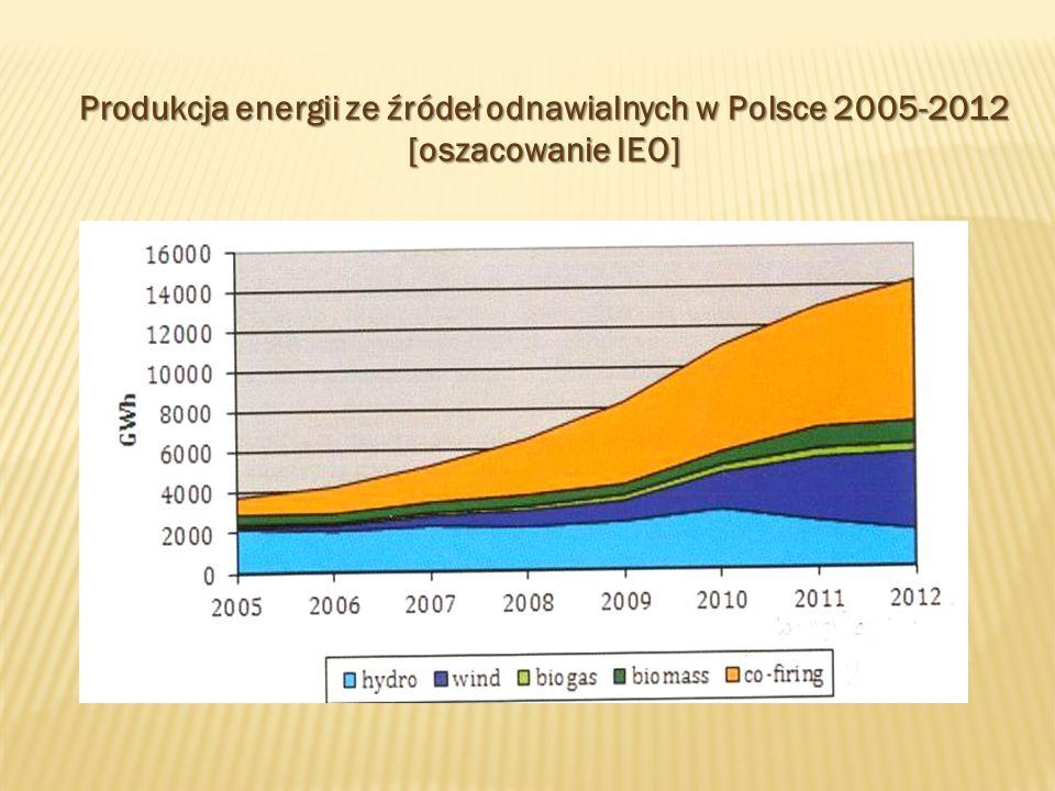 Moc zainstalowana w energii elektrycznej w Polsce 2005-2012 [Michałowska-Knap, 2013]