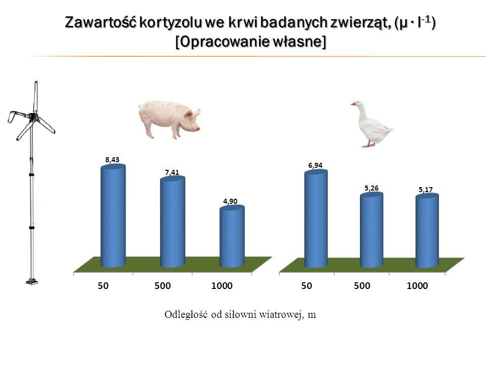 Zawartość kortyzolu we krwi badanych zwierząt, (µ ∙ l -1 ) [Opracowanie własne] Odległość od siłowni wiatrowej, m