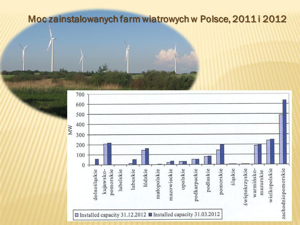Rozkład projektów wiatrowych w regionach Polski, koniec 2012 roku [Michałowska-Knap, 2013]