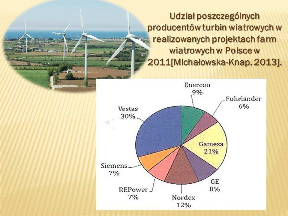 Udział poszczególnych producentów turbin wiatrowych w realizowanych projektach farm wiatrowych w Polsce w 2011[Michałowska-Knap, 2013].