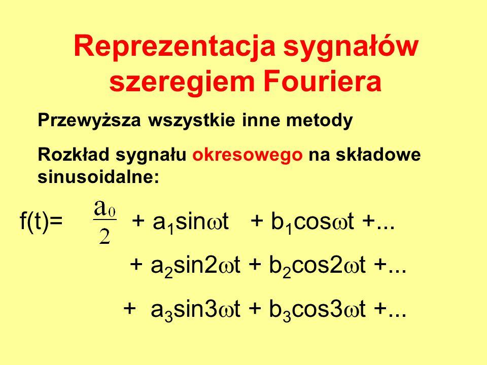 f(t)= + a 1 sin  t + b 1 cos  t +... + a 2 sin2  t + b 2 cos2  t +... + a 3 sin3  t + b 3 cos3  t +... Reprezentacja sygnałów szeregiem Fouriera