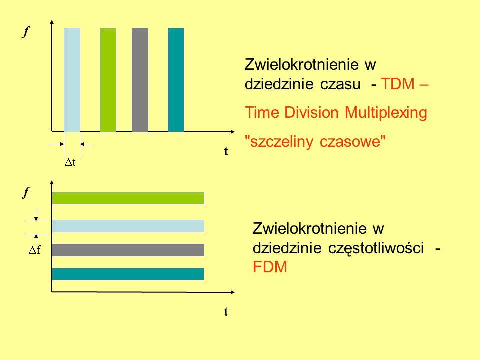 f t f t tt ff Zwielokrotnienie w dziedzinie czasu - TDM – Time Division Multiplexing