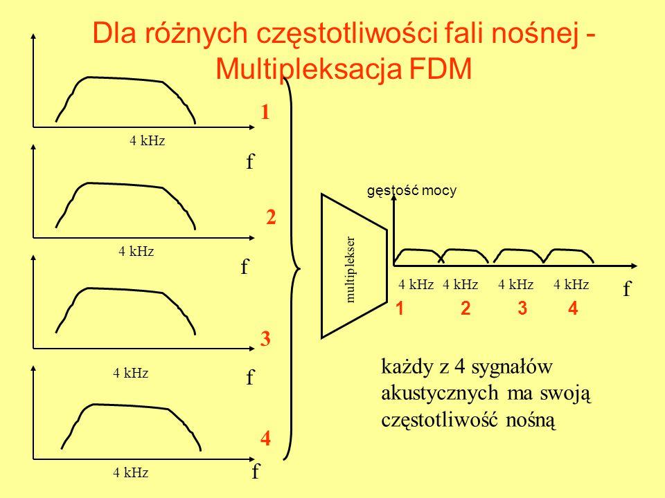 Dla różnych częstotliwości fali nośnej - Multipleksacja FDM 1 2 3 4 multiplekser 1 2 3 4 f 4 kHz f f f f gęstość mocy każdy z 4 sygnałów akustycznych