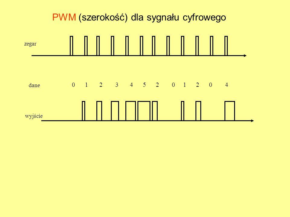 PWM (szerokość) dla sygnału cyfrowego zegar 0 1 2 3 4 5 2 0 1 2 0 4 dane wyjście