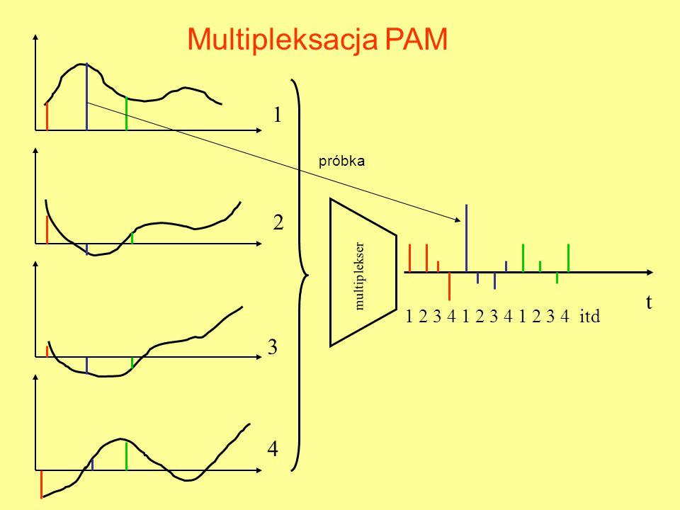 t 1 2 3 4 multiplekser 1 2 3 4 1 2 3 4 1 2 3 4 itd Multipleksacja PAM próbka
