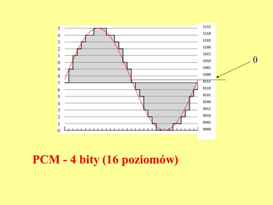 PCM - 4 bity (16 poziomów) 1111 1110 1101 1100 1011 1010 1001 1000 0111 0110 0101 0100 0011 0010 0001 0000 0