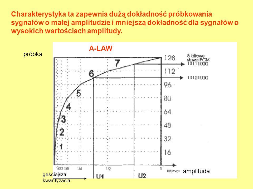 Charakterystyka ta zapewnia dużą dokładność próbkowania sygnałów o małej amplitudzie i mniejszą dokładność dla sygnałów o wysokich wartościach amplitu
